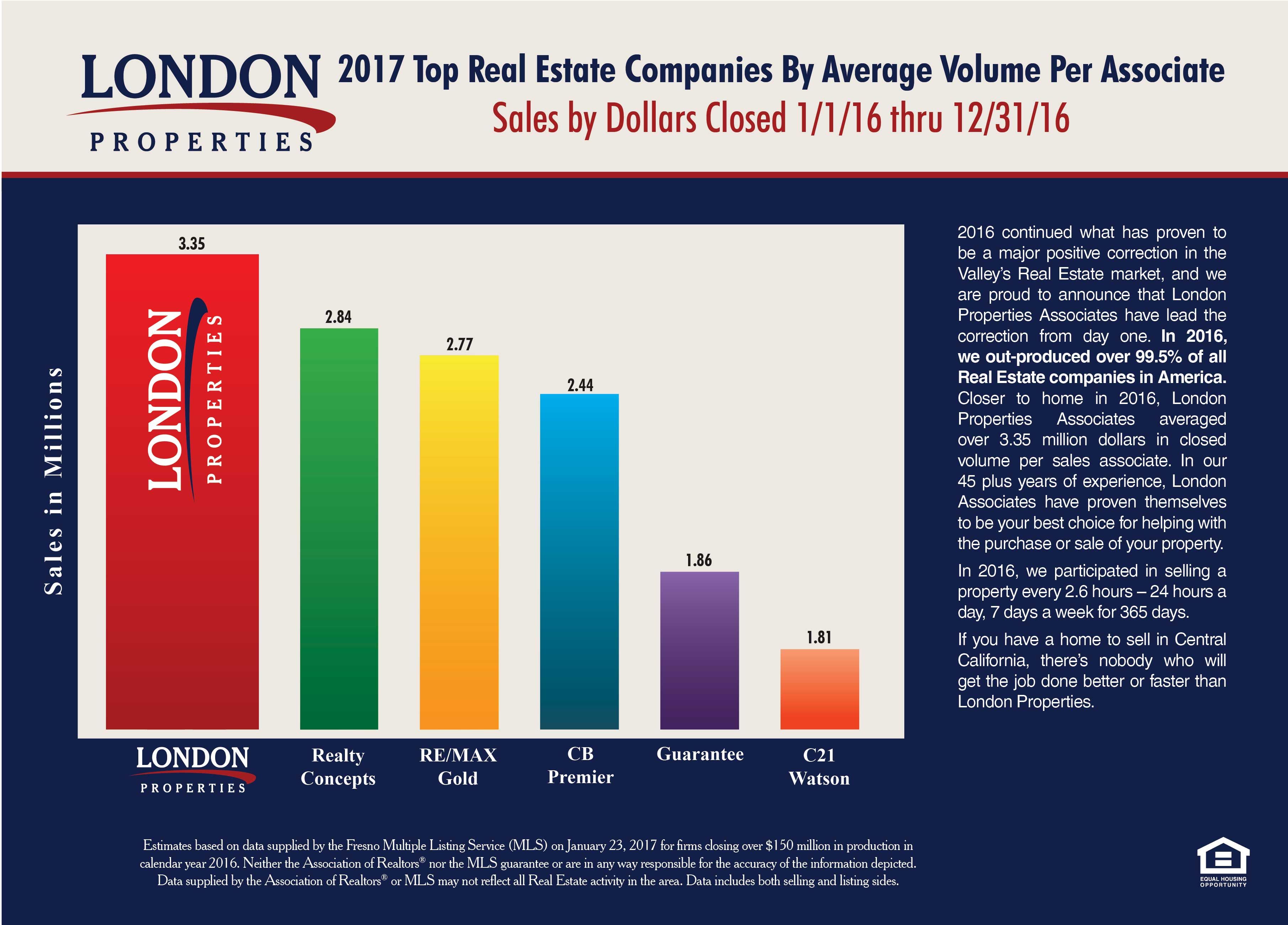 2017 Top Real Estate Companies By Average Volume Per Associate